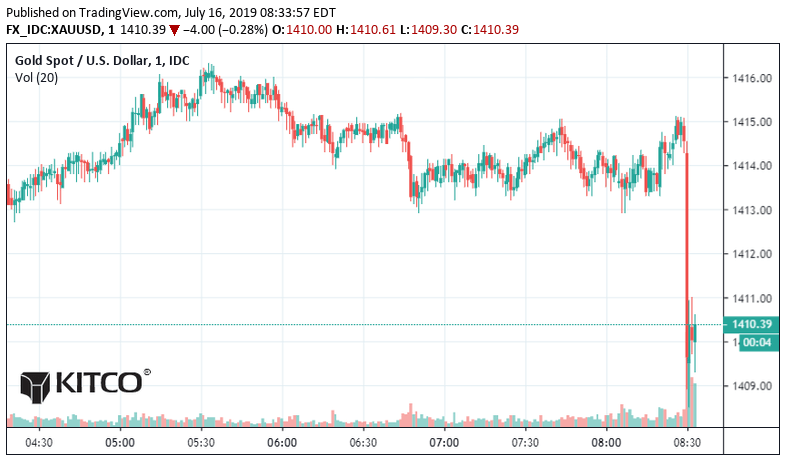 gold prices drop - deals in retail